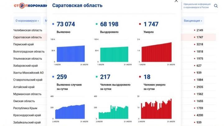 Новый рекорд по смертности: 18 саратовцев скончались от коронавируса