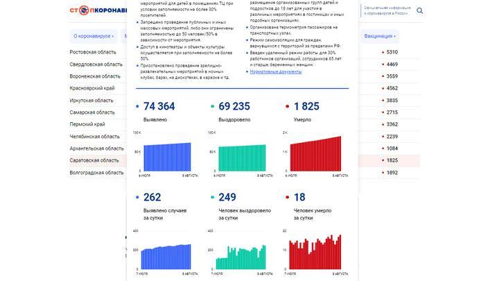 Повторение рекорда смертности от ковида в Саратовской области: снова 18 человек