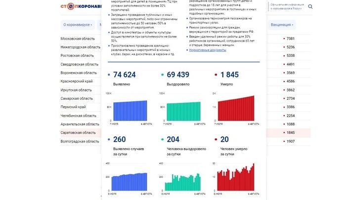 Рекорд смертности от ковида в Саратовской области: 20 человек