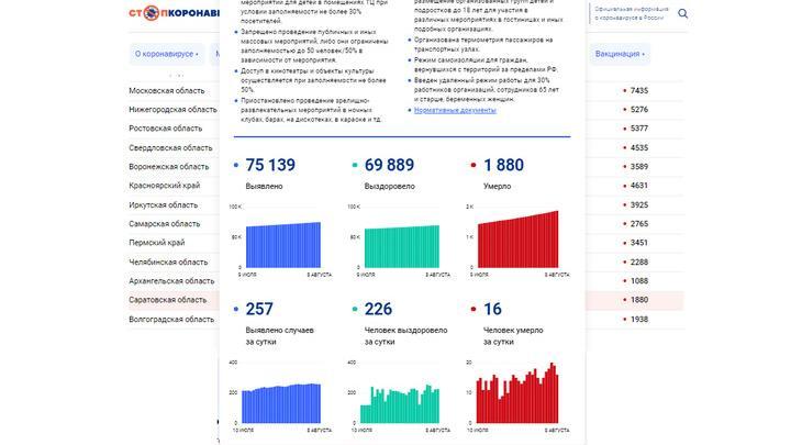 От коронавируса в Саратовской области скончался 30-летний пациент