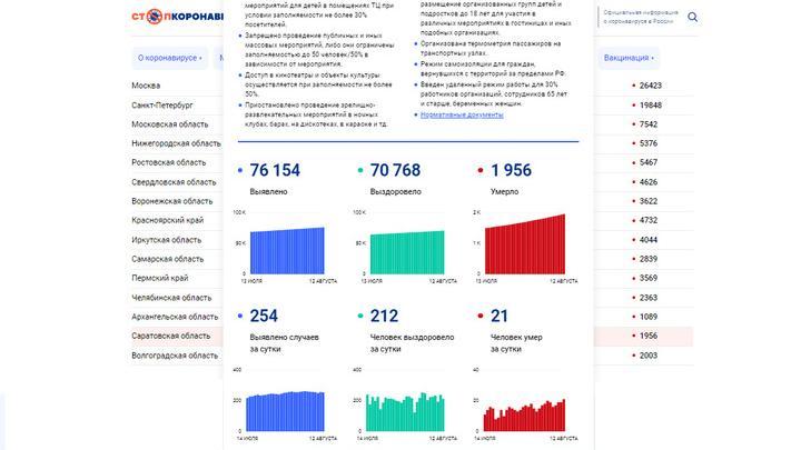 Новый рекорд смертности от ковида: умер 21 саратовец