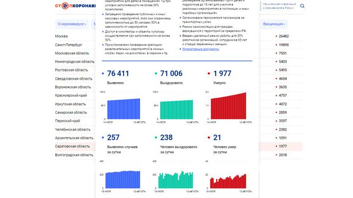 Повторение саратовского рекорда смертности от коронавируса: опять 21 человек