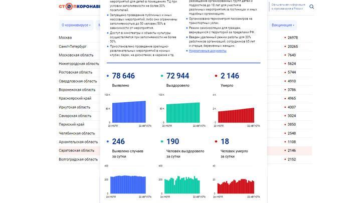 От коронавируса в Саратовской области скончались 18 пациентов