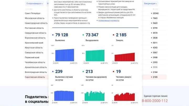 Еще 19 жителей Саратовской области не пережили коронавирус