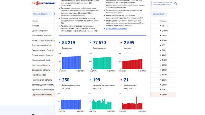 Снова 21 пациент скончался от ковида в Саратовской области