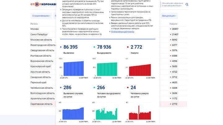 Снова 24: нерадостная статистика по ковиду в Саратовской области