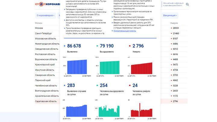 12 мужчин и 12 женщин умерли от ковида за сутки в Саратовской области
