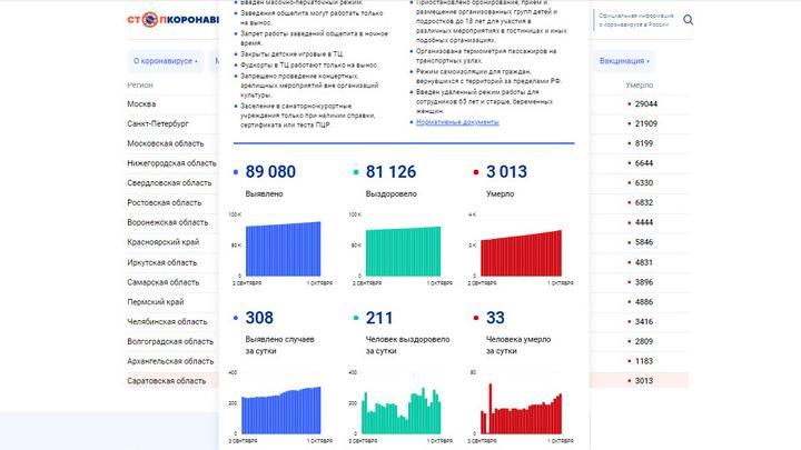 Уже более 3 тысяч саратовцев умерли от ковида: 33 сегодня