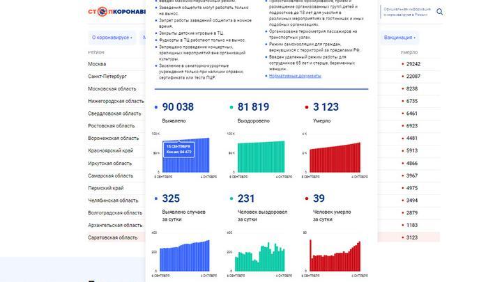 Очередной рекорд смертности от ковида: 39 саратовцев за сутки
