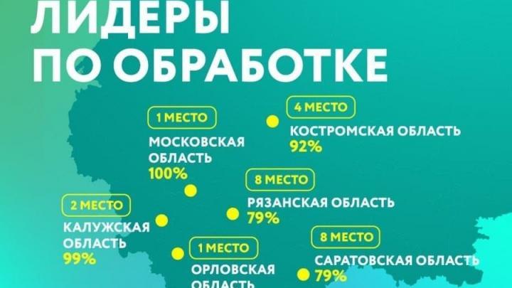Саратовская область вошла в TOP-10 регионов по доле направленных на обработку твердых коммунальных отходов