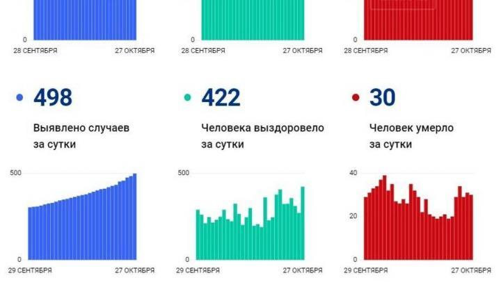 От коронавирусной инфекции скончались еще 30 жителей Саратовской области